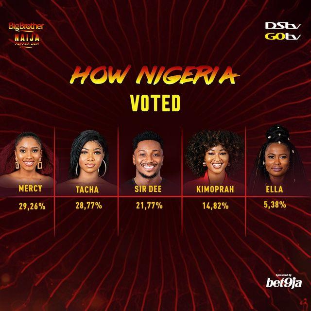1563134831 35 how nigeria voted week2 social post